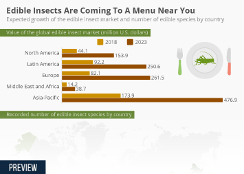 Infographic: Edible Insects Are Coming To A Menu Near You  | Statista