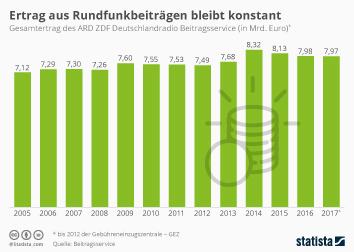 Infografik: Ertrag aus Rundfunkbeiträgen bleibt konstant | Statista