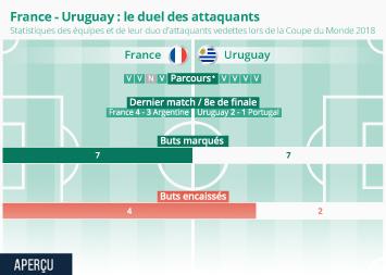 Infographie - FRA - URU : le duel des attaquants