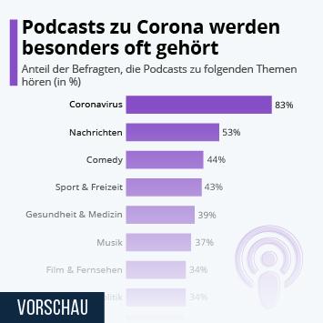 Infografik - Die beliebtesten Podcastthemen