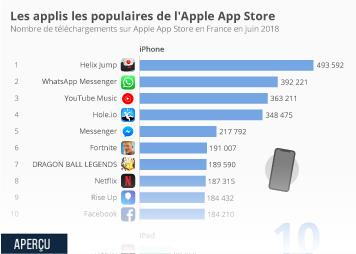Infographie - Les applis les plus populaires de l'Apple App Store