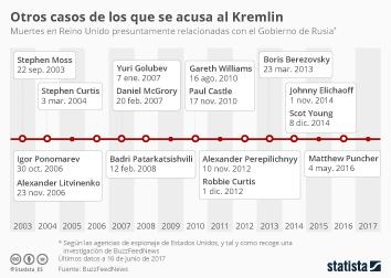 Infografía - Un largo historial de acusaciones al Gobierno ruso
