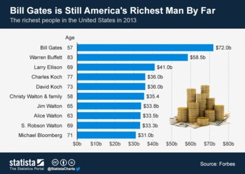 Infographic - Bill Gates is Still Americas Richest Man By Far