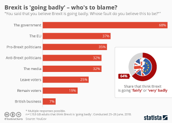 Infographic - Brexit is 'going badly' - who's to blame?