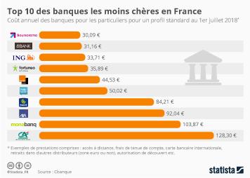 Infographie - Top 10 des banques les moins chères en France
