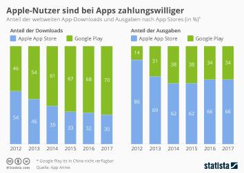 Infografik: Apple-Nutzer sind bei Apps zahlungswilliger | Statista