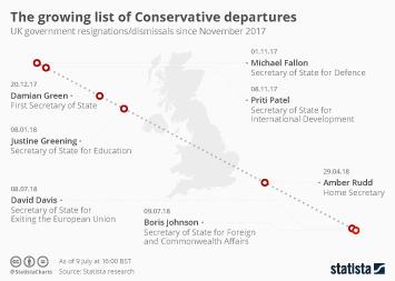 Infographic - The growing list of Conservative departures