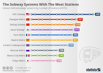 Infographic: The Subway Systems With The Most Stations  | Statista