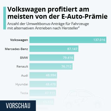 Infografik: Welche Hersteller von der E-Auto-Prämie profitieren   Statista
