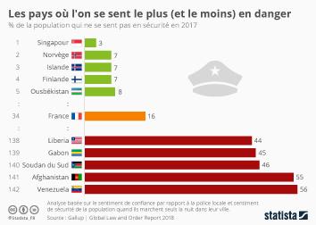 Infographie - Les pays où l'on se sent le plus (et le moins) en danger