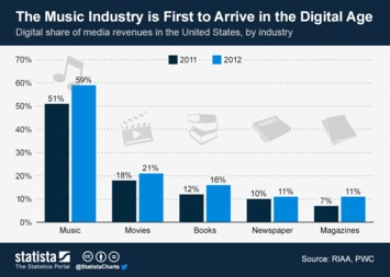 Infographic - The Music Industry is First to Arrive in the Digital Age