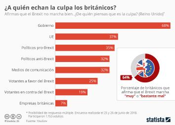 Infografía: El Gobierno, principal responsable de un Brexit que no marcha bien según los británicos | Statista