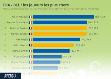 Infographie - FRA - BEL : les joueurs les plus chers