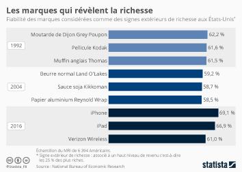 Infographie - Les marques qui révèlent la richesse