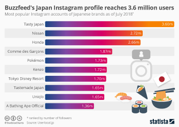Infographic - Buzzfeed's Japan Instagram profile reaches 3.6 million users