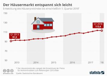 Infografik: Der Häusermarkt entspannt sich leicht | Statista