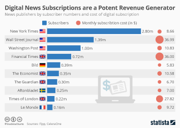 Infographic: Digital News Subscriptions are a Potent Revenue Generator | Statista