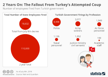 Infographic - 2 Years On: The Fallout From Turkey's Coup