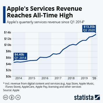 Infographic - The Rise of Apples's Services Business