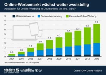 Infografik - Ausgaben für Online-Werbung in Deutschland
