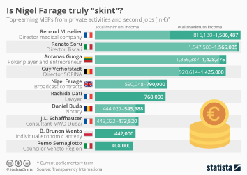 Infographic - Is Nigel Farage truly
