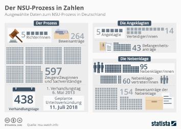 Infografik - Der NSU-Prozess in Zahlen