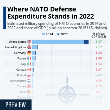 NATO Defense Expenditure