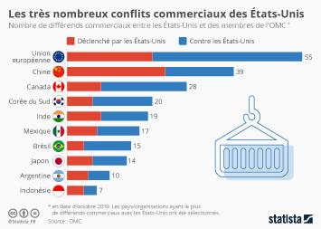 Infographie: Les très nombreux conflits commerciaux des États-Unis | Statista