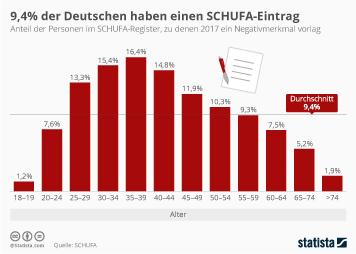 9,4 Prozent der Deutschen haben einen SCHUFA-Eintrag
