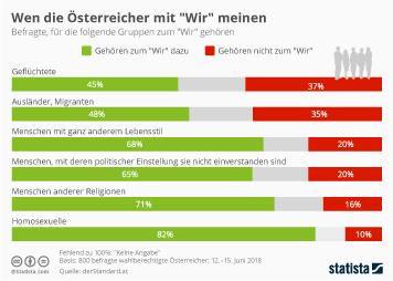Infografik - Zugehörigkeit diverser Randgruppen zu Österreich