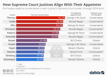 Infographic: How Supreme Court Justices Align With Their Appointer | Statista