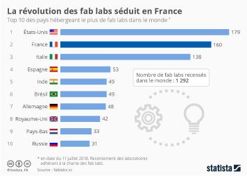 Infographie - La révolution des fab labs séduit en France