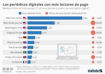 Infografía - Los periódicos digitales con más suscriptores de pago