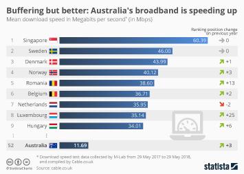 Infographic: Buffering but better: Australia's broadband is speeding up | Statista