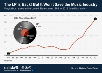 Infographic: The Surprising Comeback of Vinyl Records | Statista