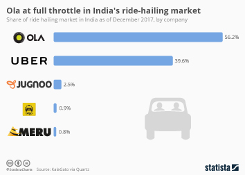 Infographic - ride hailing market share india