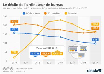 Infographie - Le déclin de l'ordinateur de bureau