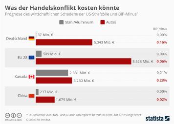 Infografik: Was der Handelskonflikt kosten könnte | Statista