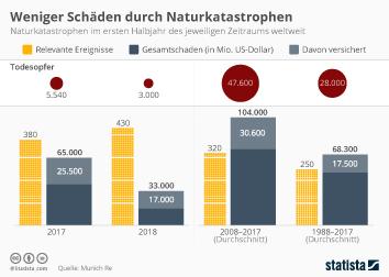 Infografik - Auswirkungen von Naturkatastrophen