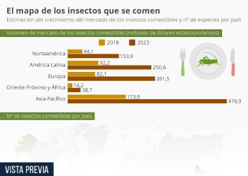 Infografía: Los insectos comestibles quieren ser un alimento global   Statista