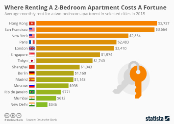 Where Renting A 2-Bedroom Apartment Costs A Fortune