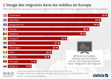 Infographie - L'image des migrants dans les médias en Europe