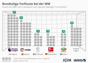 Infografik - WM-Torschützen nach Liga
