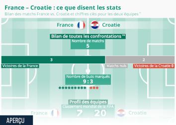 Infographie - France – Croatie: ce que disent les stats