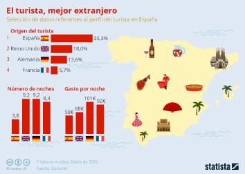 Infografía - Los turistas extranjeros, los más rentables para España