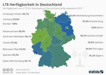 Infografik - LTE-Verfügbarkeit in Deutschland