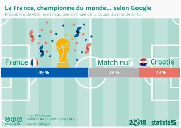 Infographie - La France, championne du monde... selon Google