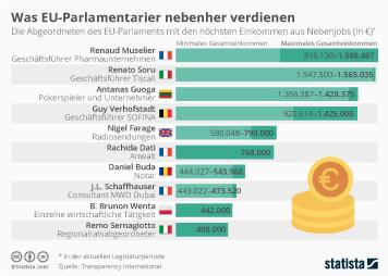Infografik - Nebeneinkünfte der EU-Abgeordneten