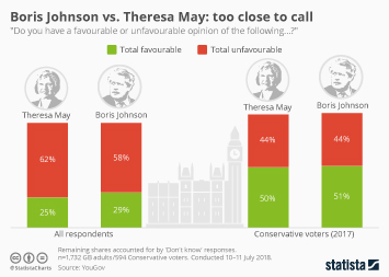 Infographic - Boris Johnson vs. Theresa May: too close to call