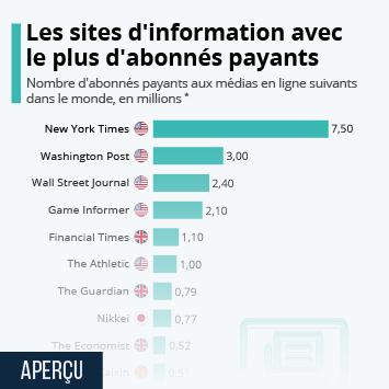Les médias en ligne avec le plus d'abonnés payants